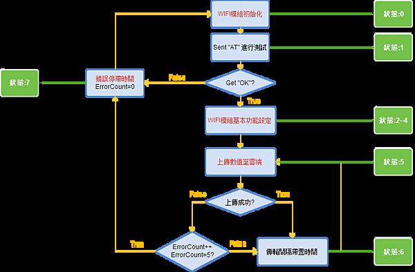 WIFI_Module_flowsheet_State.png