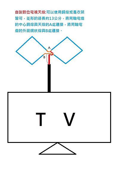 自製數位電視天線.jpg