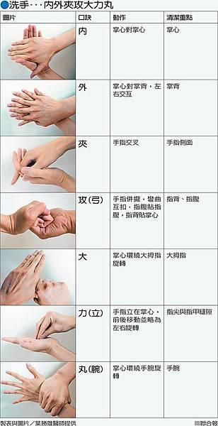 腸病毒洗手新步驟