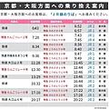 福知山-京都大阪時刻表
