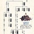32和歌山城歷代城主圖譜-2.jpg