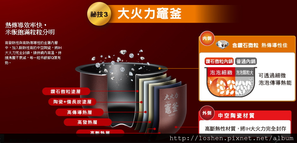 Panasonic蒸氣IH電子鍋