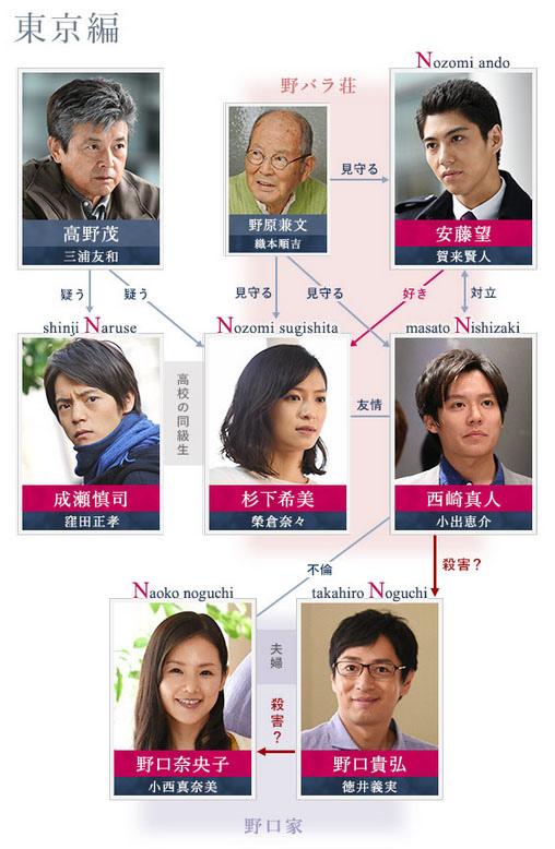 n-chart1