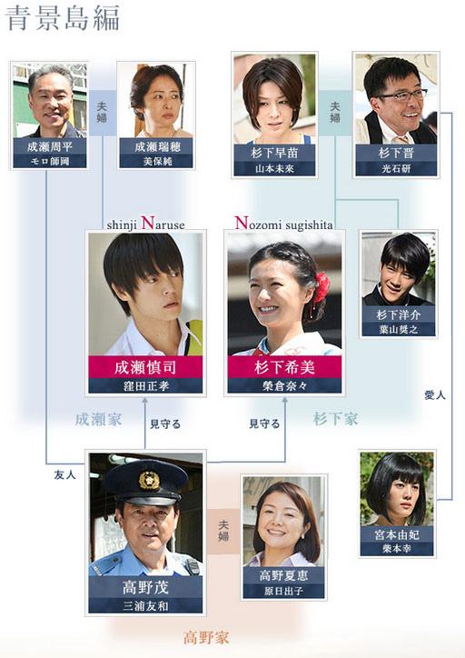 n-chart2