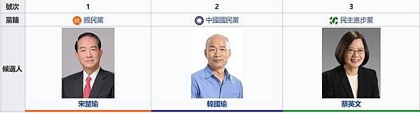 2020台灣總統候選人號碼.jpg