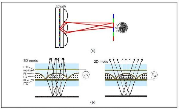 3D立體顯示器技術.JPG