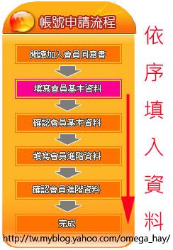 加入放電步驟6
