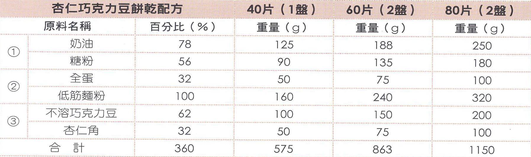 杏仁巧克力餅乾-1.jpg