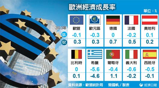 歐盟成長率