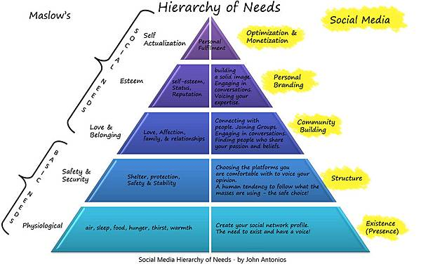 social-media-heirarchy-of-needs1