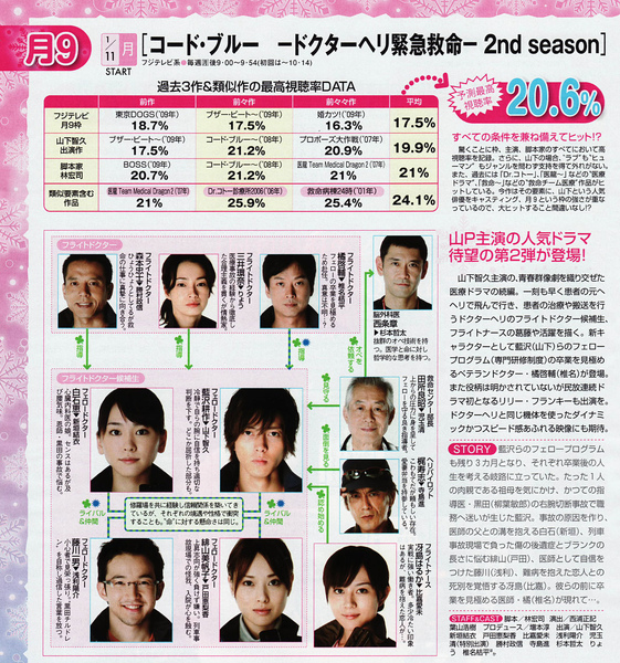 Code Blue S2 relation