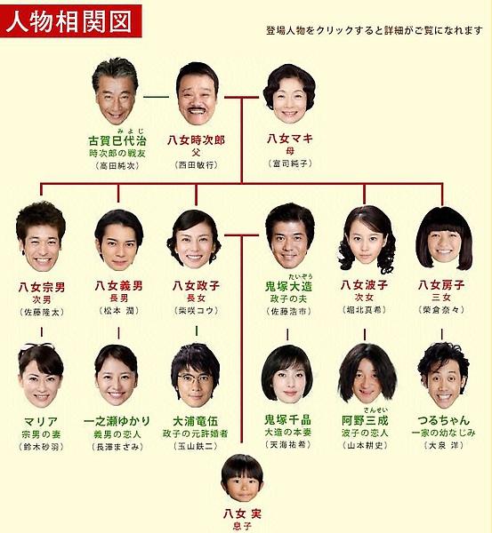 relation_我家的歷史