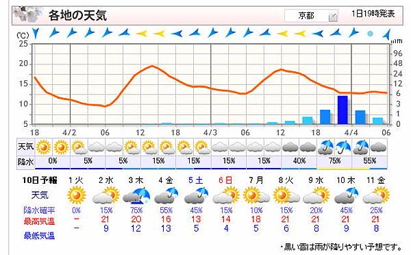 京都天氣預測.jpg