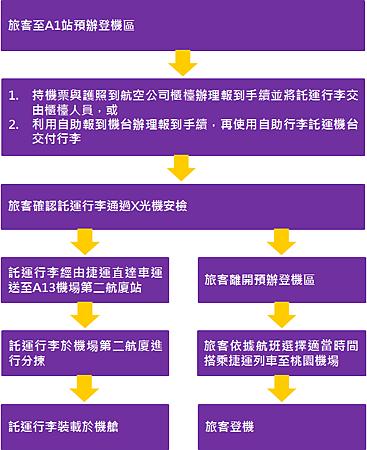 桃園機場捷運,台北車站預辦登機、托運行李服務-流程