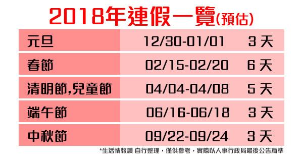 107年(2018)行事曆 連假預估
