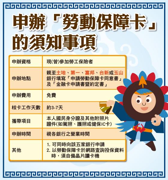 查勞保7種方式3 勞動保障卡-須知