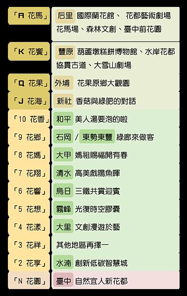 2018 臺中世界花卉博覽會「1+2+10」