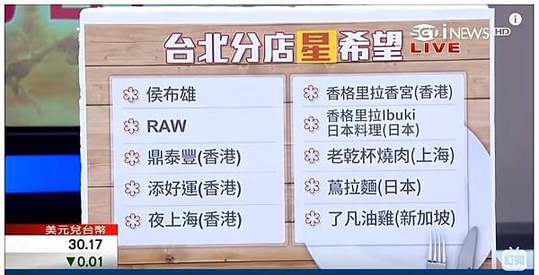 2018台灣台北米其林指南,台北分店?