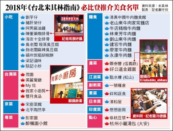 2018台北米其林紅色指南-必比登推介36家美食名單