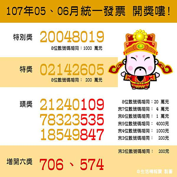 (2018)107年5-6月 統一發票中獎號碼