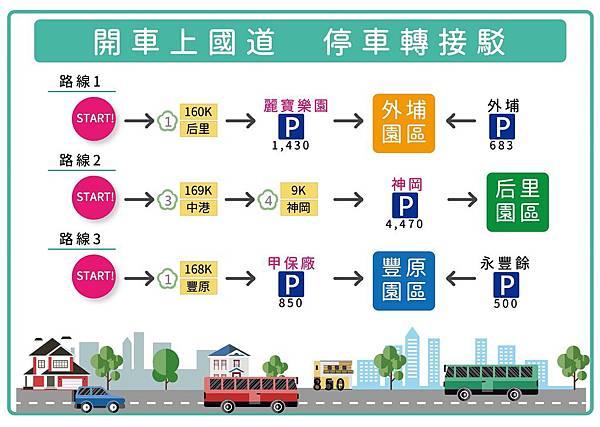2018台中花博交通:開車上國道,停車轉接駁
