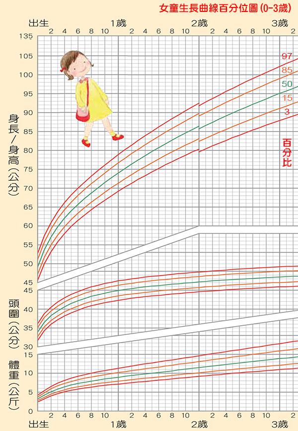 「女童」生長曲線百分位圖(0-3歲,身高/頭圍/體重),身高體重換算