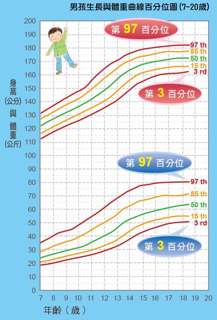 「男孩」生長與體重曲線百分位圖(7-20歲),身高體重換算表