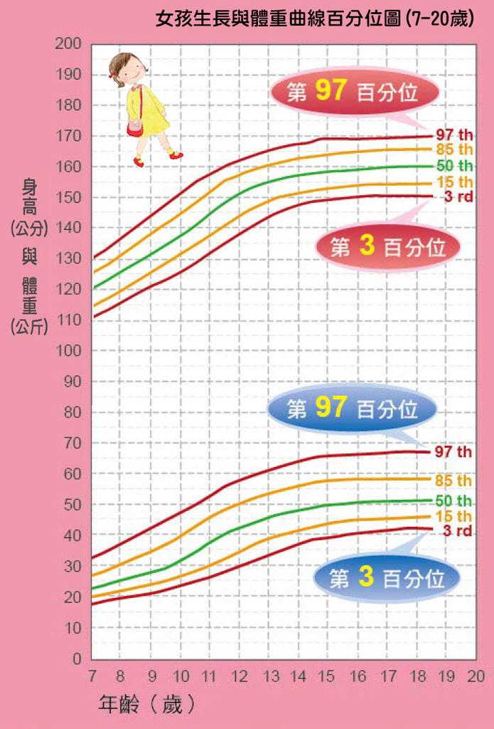 「女孩」生長與體重曲線百分位圖(7-20歲),身高體重換算表
