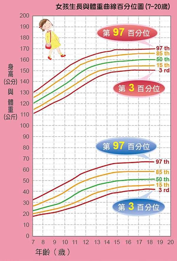 平均 身長 女性 体重 表