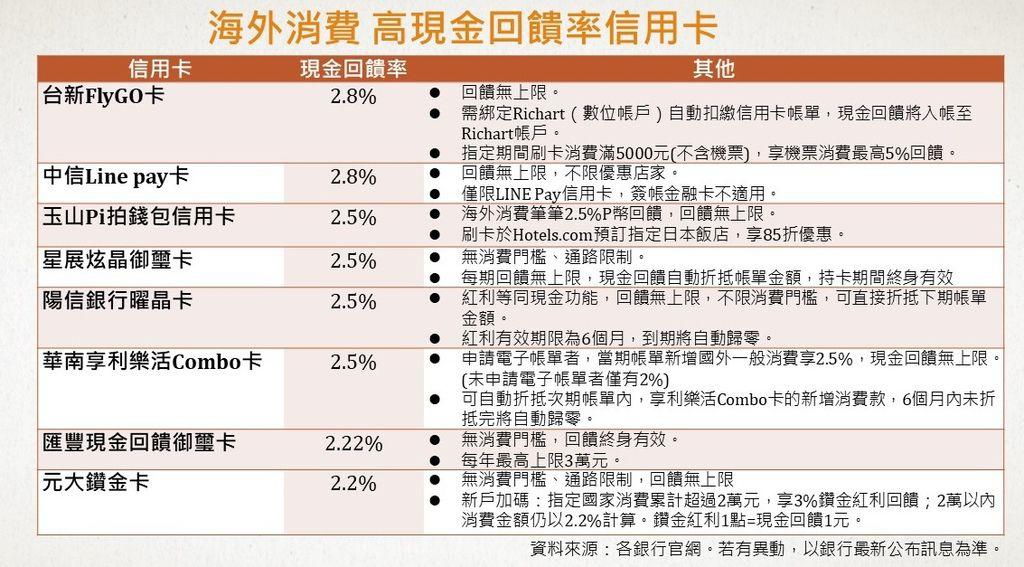 高現金回饋率信用卡2019(台灣消費)今周刊