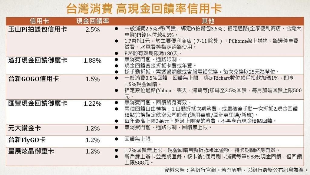 高現金回饋率信用卡2019(海外消費)今周刊