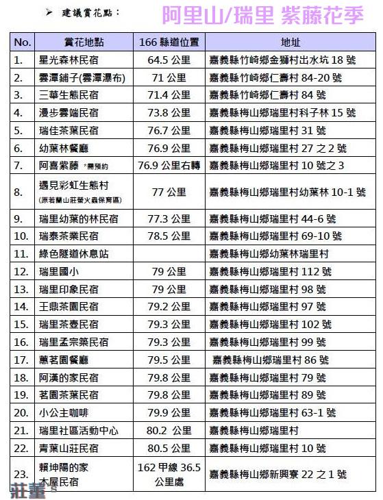 瑞里紫藤花季2019,166縣道在瑞里村沿線有23個賞花點