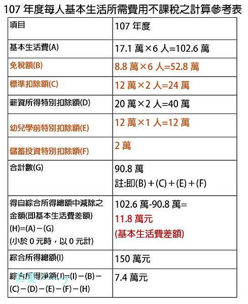 2019報稅省很大~什麼是「基本生活費」?不課稅如何計算?