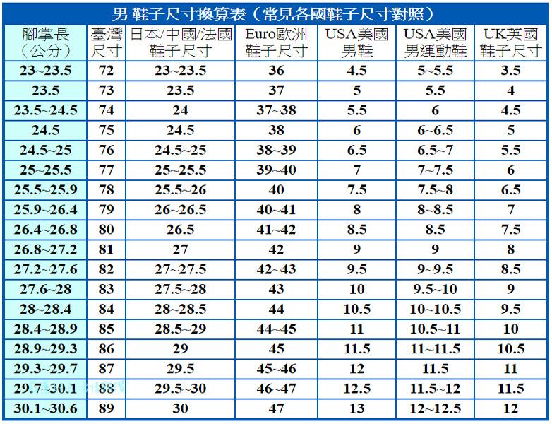 男 鞋子尺寸換算表(常見各國鞋子尺寸對照)尺寸換算