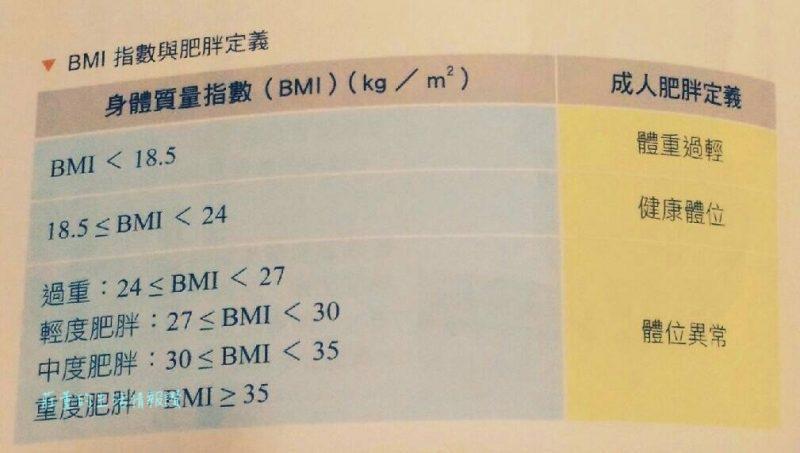 正在減肥的您,聽過 身體質量指數(BMI)嗎?