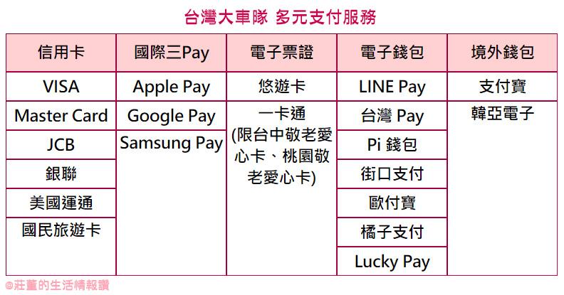 台灣大車隊55688app提供支付方式, 超過20種