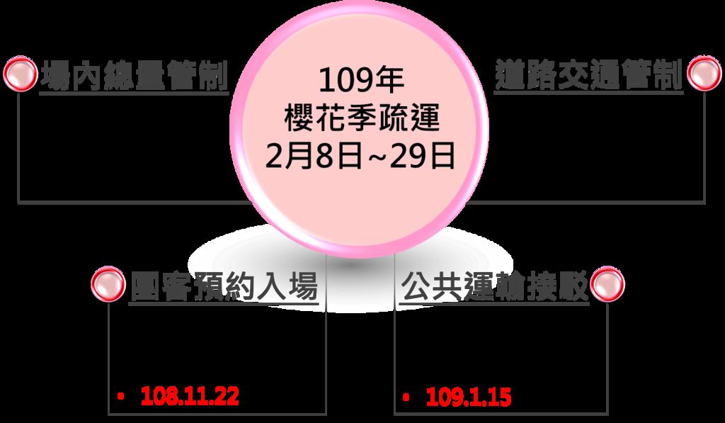 疏運年曆_108武陵_四大.png