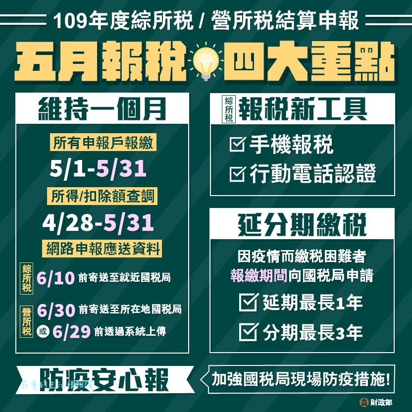 109-110所得稅五月報稅 四大重點