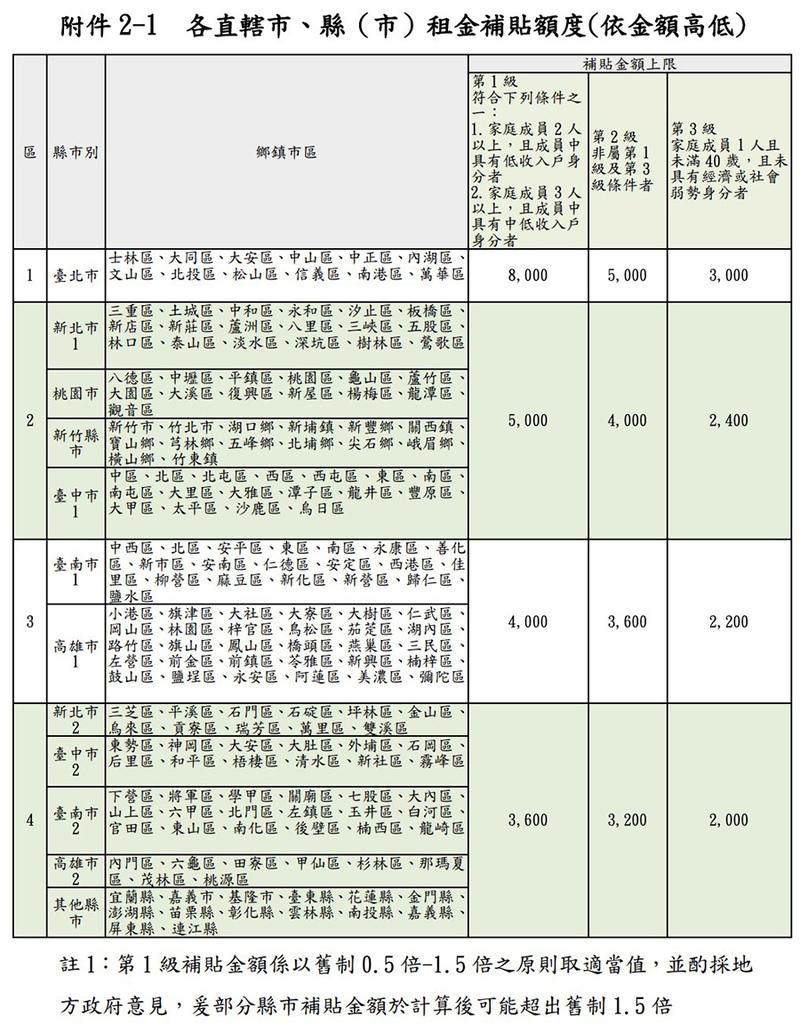 住宅租金補貼2021 四區/三個級距表格