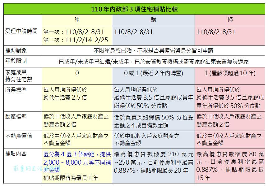 住宅補貼2021比較(租金補貼、自購住宅、修繕住宅)