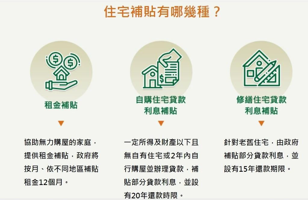 住宅補貼有哪幾種.JPG