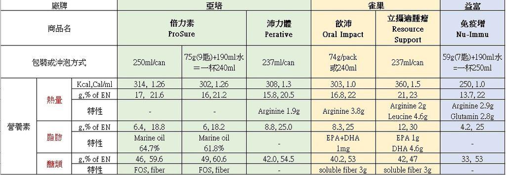 營養品成分表.jpg