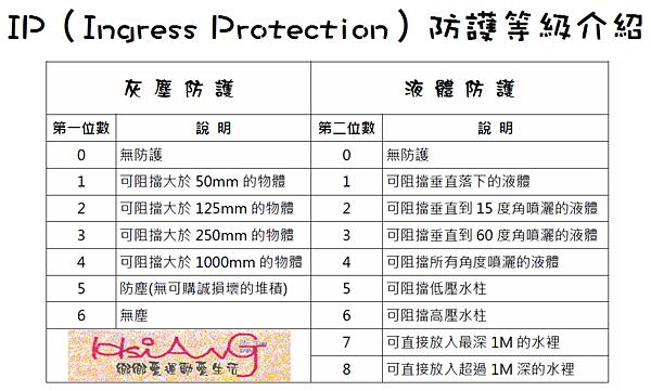 IP防護等級介紹.png