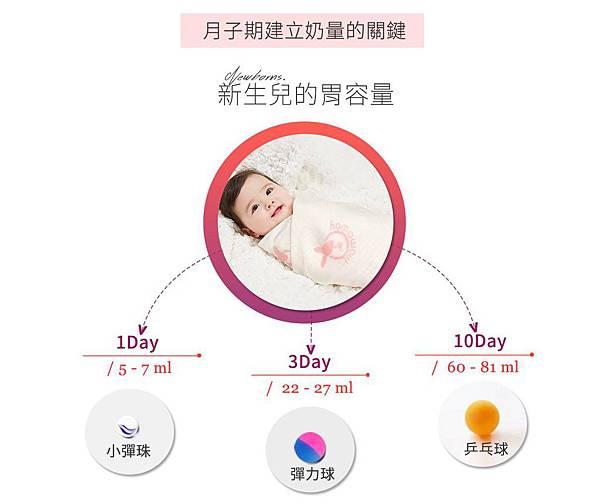 新生兒胃容量.jpg