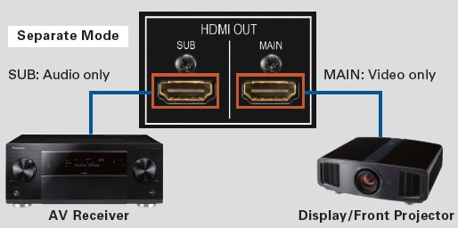 hdmi out separate mode