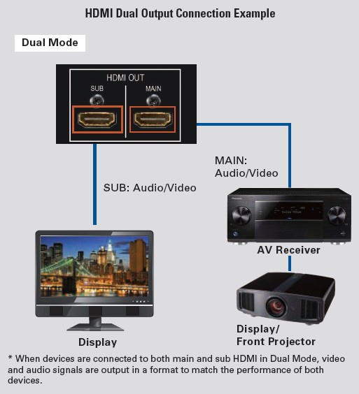 hdmi dual output connection