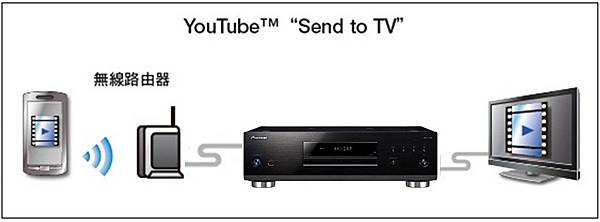 youtube send to TV revised (1)