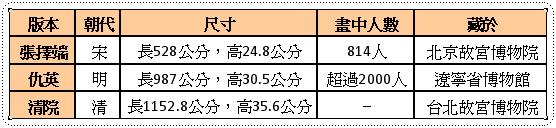 三版本比較.png