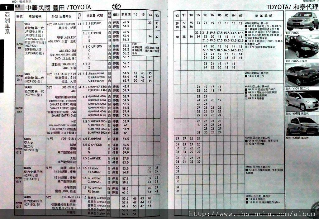 豐田Toyota中古車行情表