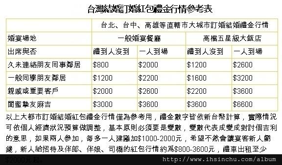 2018台灣結婚訂婚紅包禮金行情參考表,親朋好友訂婚結婚要包多少錢傷腦筋?結婚禮金行情表告訴大家,各縣市及飯店等級不同,禮金紅包行情也不同喔